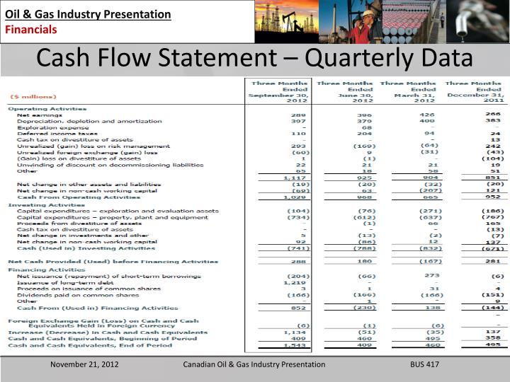 Cash Flow Statement – Quarterly Data