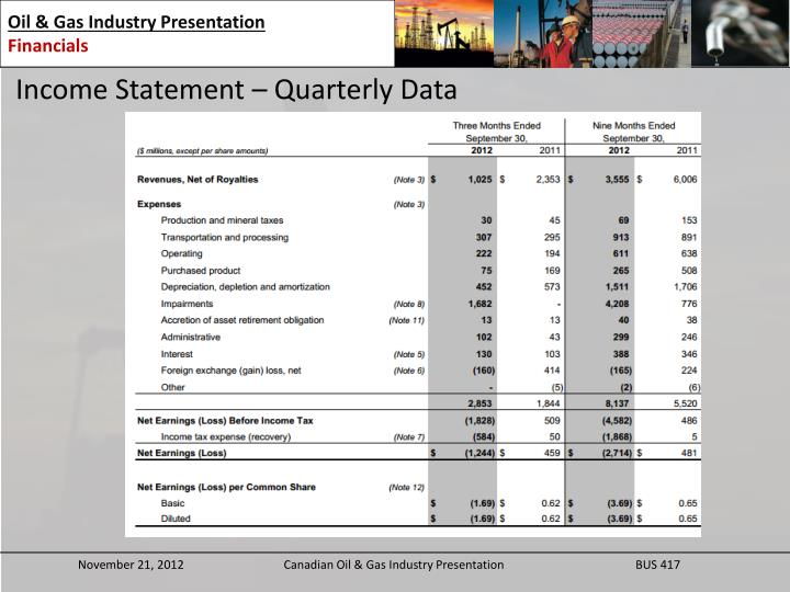 Income Statement – Quarterly Data