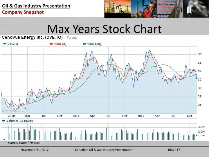 Max Years Stock Chart