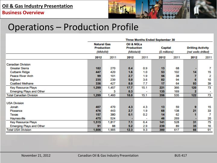 Operations – Production Profile