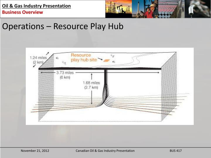 Operations – Resource Play Hub
