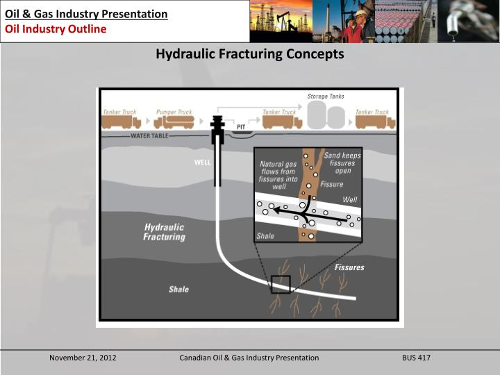 Hydraulic Fracturing Concepts