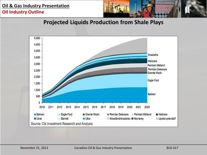 Projected Liquids Production from Shale Plays