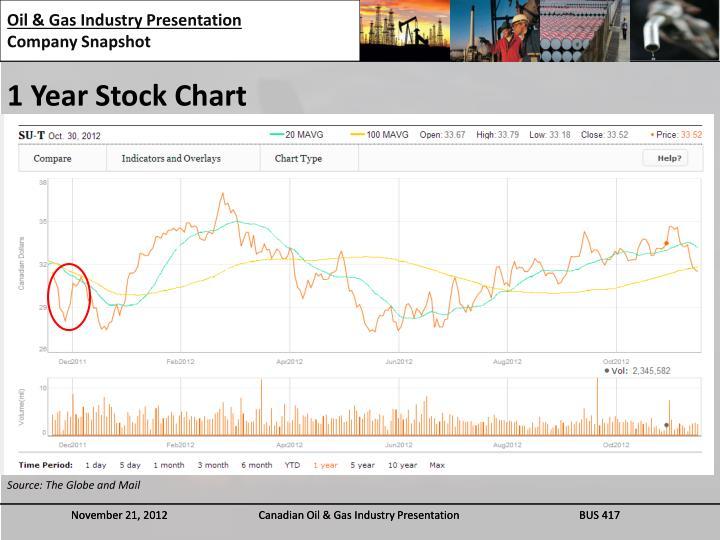 1 Year Stock Chart