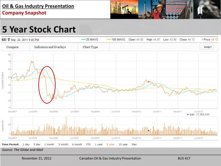 5 Year Stock Chart