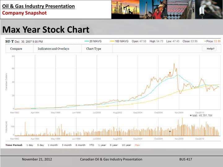 Max Year Stock Chart