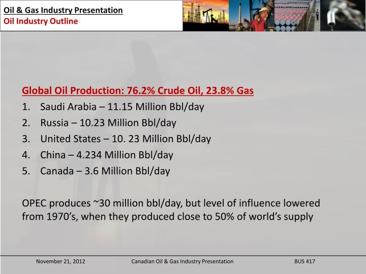 Global Oil Production: 76.2% Crude Oil, 23.8% Gas