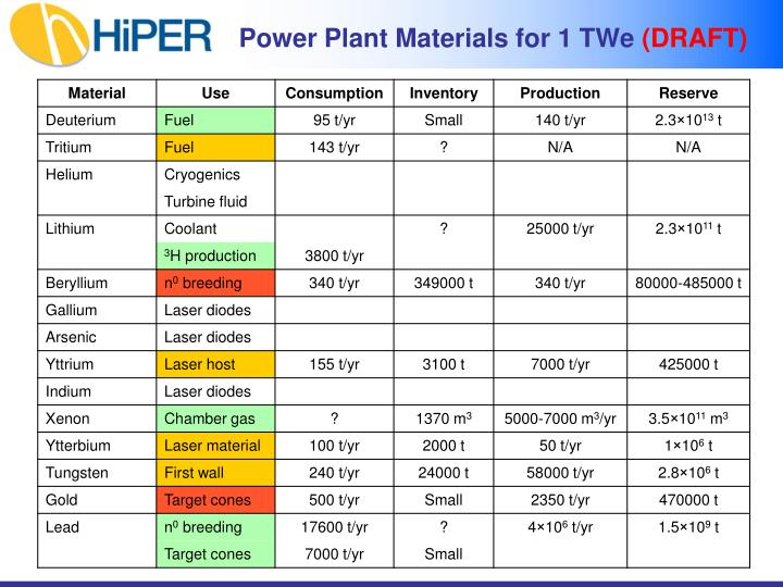 Power Plant Materials for 1 TWe