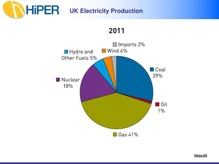 UK Electricity Production