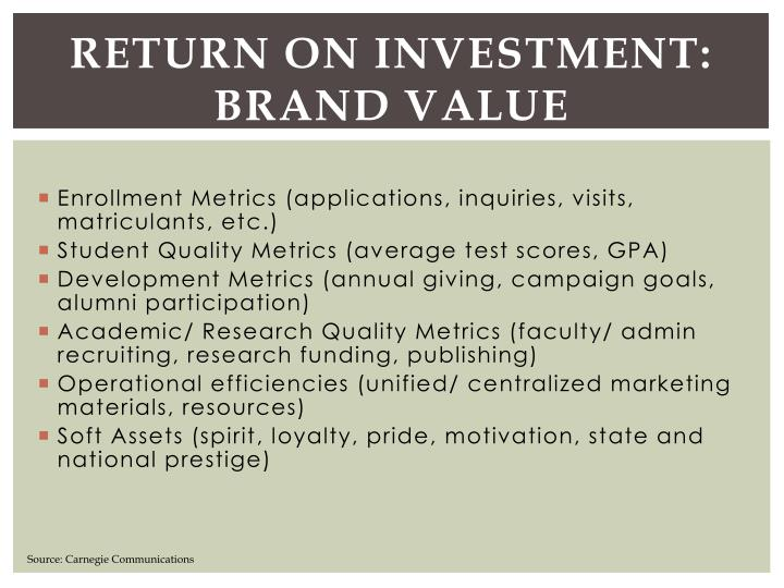 Return on Investment: Brand Value