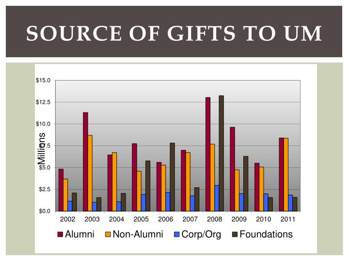 Source of Gifts to UM