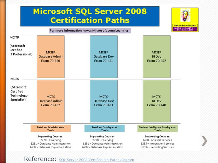 SQL Training Online With Microsoft Certification Course 4742626 ...