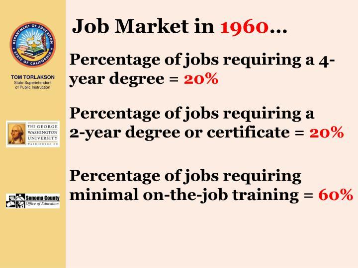 Job Market in