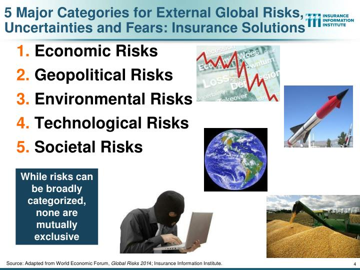 5 Major Categories for External Global Risks, Uncertainties and Fears: Insurance Solutions