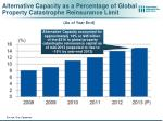 alternative capacity as a percentage of global property catastrophe reinsurance limit