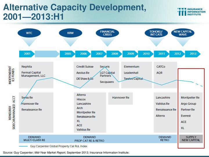 Alternative Capacity Development,