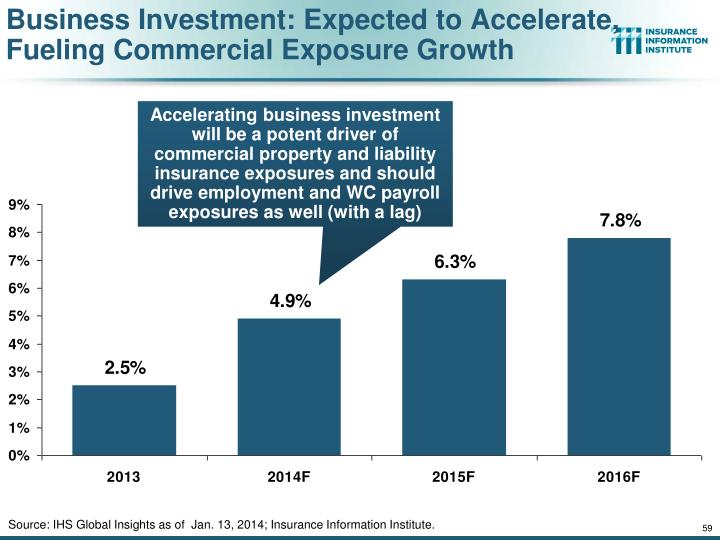 Business Investment: Expected to Accelerate, Fueling Commercial Exposure Growth