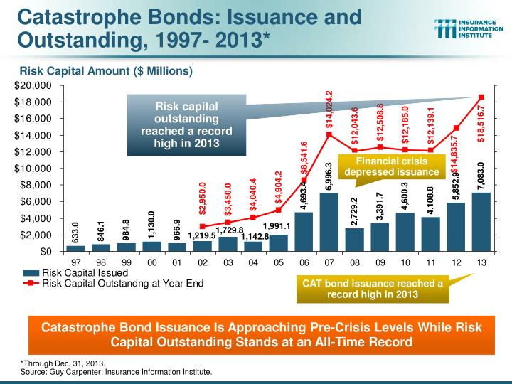 Catastrophe Bonds: Issuance and Outstanding, 1997- 2013*
