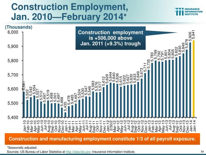 Construction Employment,