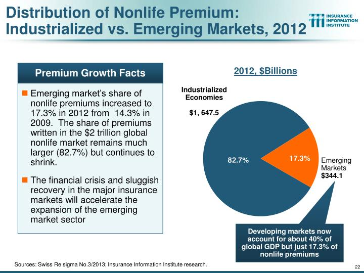 Distribution of Nonlife Premium: Industrialized vs. Emerging Markets, 2012