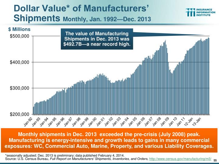Dollar Value* of Manufacturers' Shipments