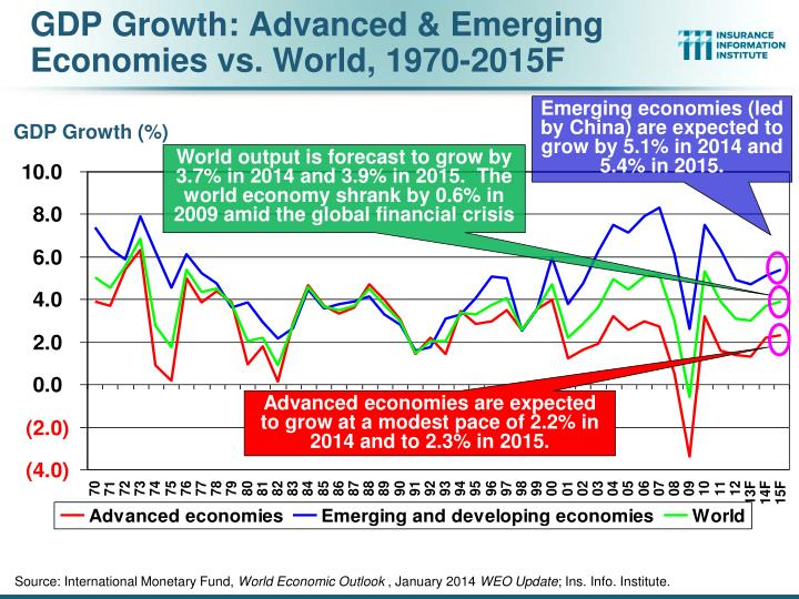 GDP Growth: Advanced & Emerging Economies vs. World, 1970-2015F