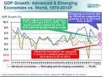 gdp growth advanced emerging economies vs world 1970 2015f
