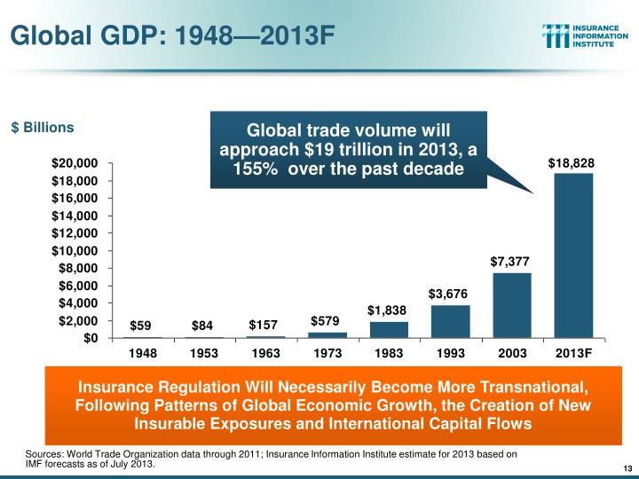 Global GDP: 1948—2013F