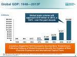 global gdp 1948 2013f