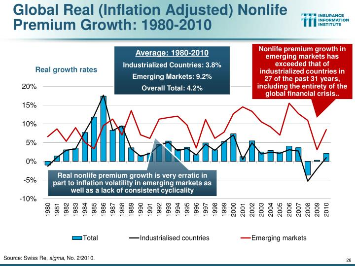 Global Real (Inflation Adjusted) Nonlife