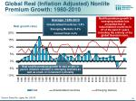 global real inflation adjusted nonlife premium growth 1980 2010
