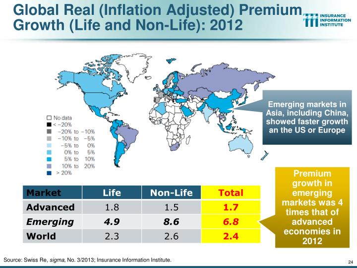 Global Real (Inflation Adjusted) Premium Growth (Life and Non-Life): 2012