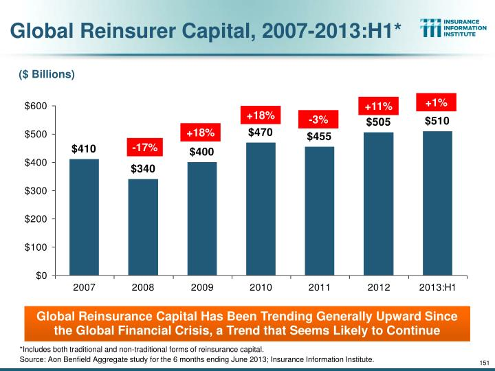 Global Reinsurer Capital, 2007-2013:H1*