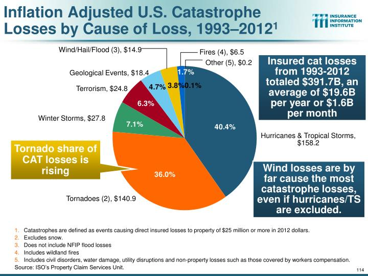 Inflation Adjusted U.S. Catastrophe Losses by Cause of Loss, 1993–2012
