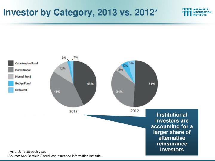Investor by Category, 2013 vs. 2012*