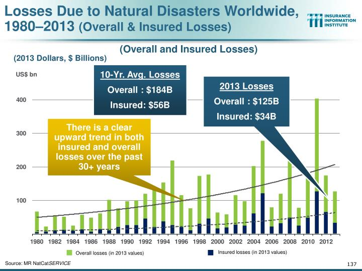 Losses Due to Natural Disasters Worldwide, 1980–2013