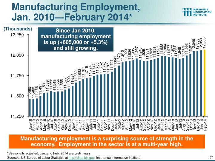 Manufacturing Employment,