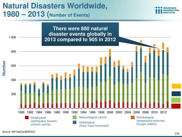 Natural Disasters Worldwide,