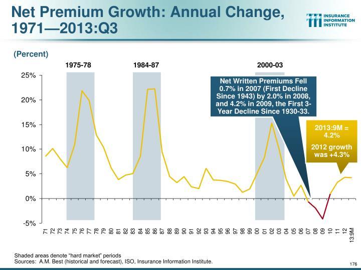 Net Premium Growth: Annual Change,