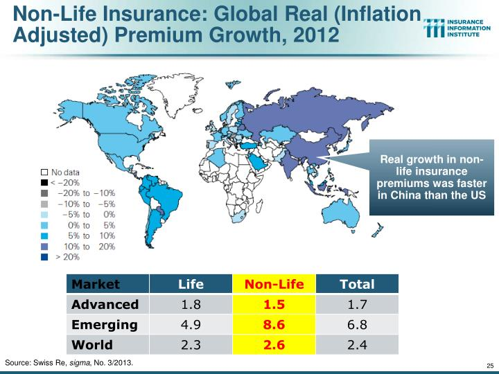 Non-Life Insurance: Global Real (Inflation Adjusted) Premium Growth, 2012