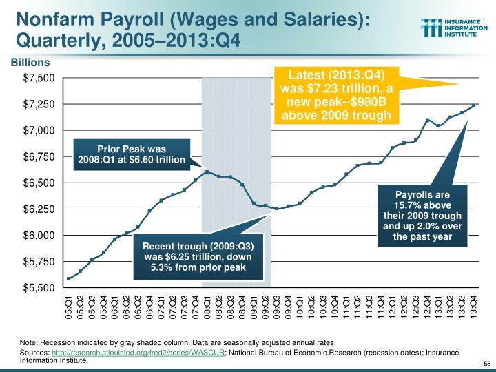 Nonfarm Payroll (Wages and Salaries):