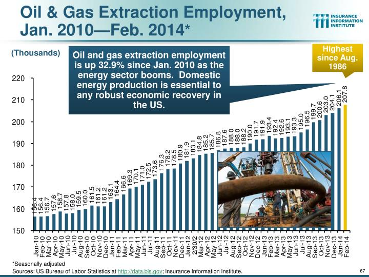 Oil & Gas Extraction Employment,