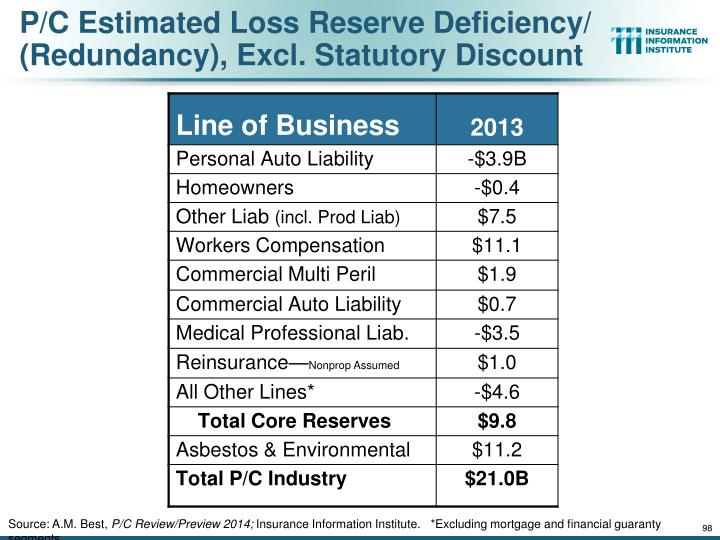 P/C Estimated Loss Reserve Deficiency/ (Redundancy), Excl. Statutory Discount
