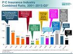 p c insurance industry combined ratio 2001 2013 q3