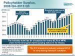 policyholder surplus 2006 q4 2013 q3