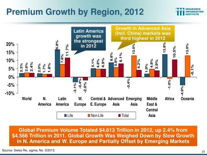 Premium Growth by Region, 2012