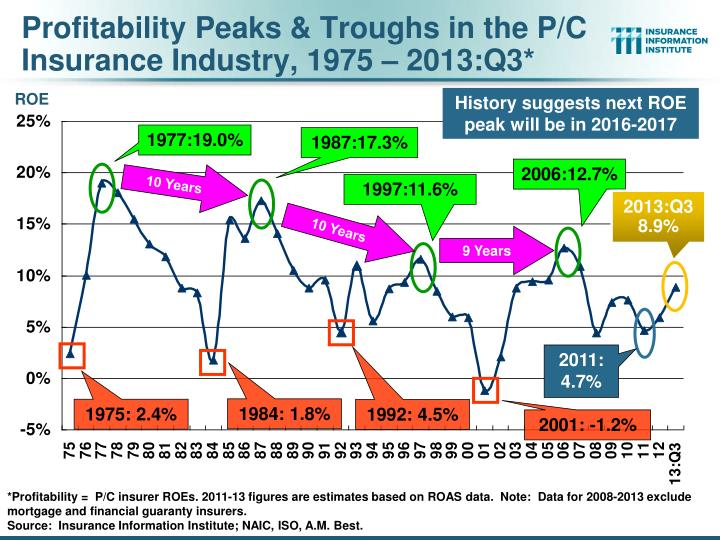 Profitability Peaks & Troughs in the P/C Insurance Industry, 1975 – 2013:Q3*
