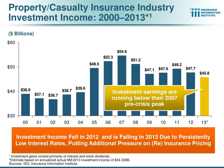 Property/Casualty Insurance Industry Investment Income: 2000–2013*