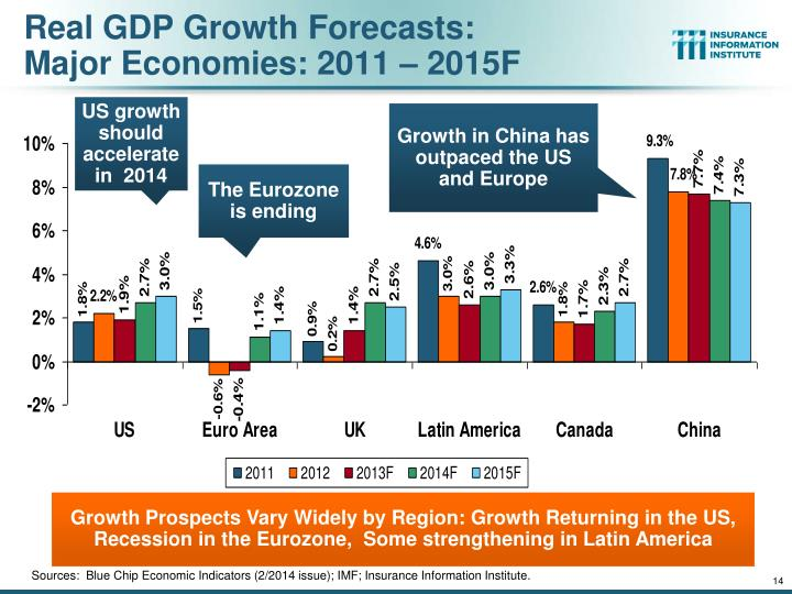 Real GDP Growth Forecasts: