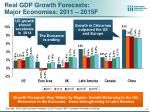real gdp growth forecasts major economies 2011 2015f